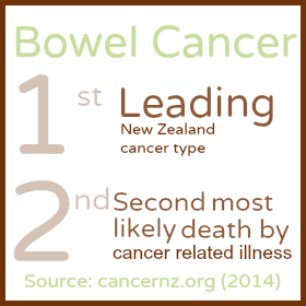 CancerNZ.org Bowel Cancer | Coconut Flour is 38 percent fibre